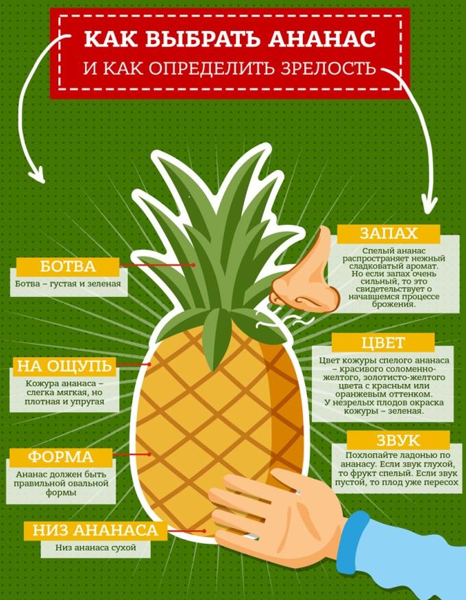 Как выбрать селый ананас